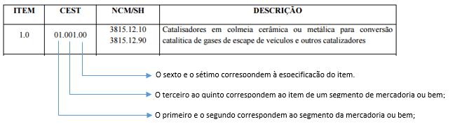 Codigo CEST
